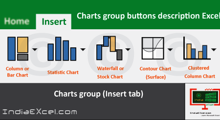 Charts group buttons commands of Insert Tab MS Excel