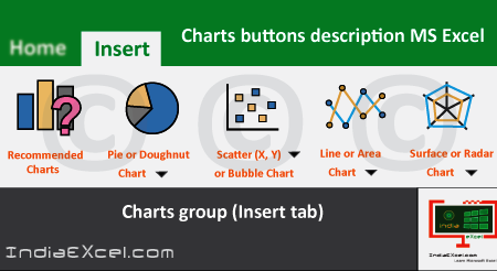 Charts buttons description Charts group Microsoft Excel 2016