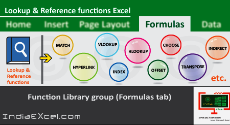 Lookup Reference button functions of Function Library group Excel