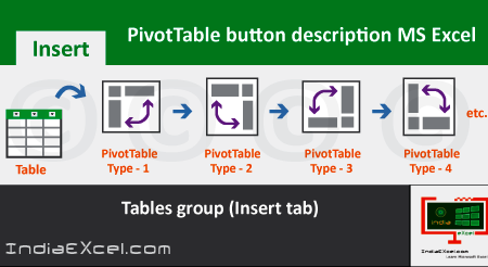 PivotTable button description of Tables group MS Excel