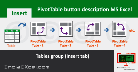 PivotTable button Tables group Insert tab MS Excel 2016