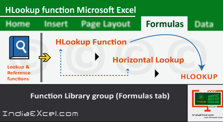 HLookup function of Formulas tab in Microsoft Excel 2016