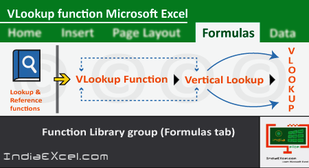 VLookup function of Lookup & Reference in Microsoft Excel