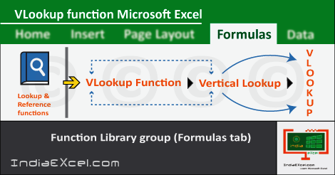 Vlookup Formula | Vlookup in Excel | Vlookup Function | Vlookup Example. The Full Form of VLookup is Vertical Lookup. Syntax of VLOOKUP